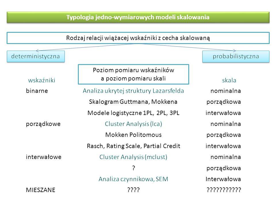 Typologia jedno-wymiarowych modeli skalowania