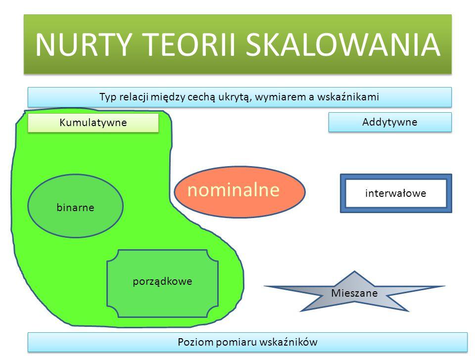 NURTY TEORII SKALOWANIA