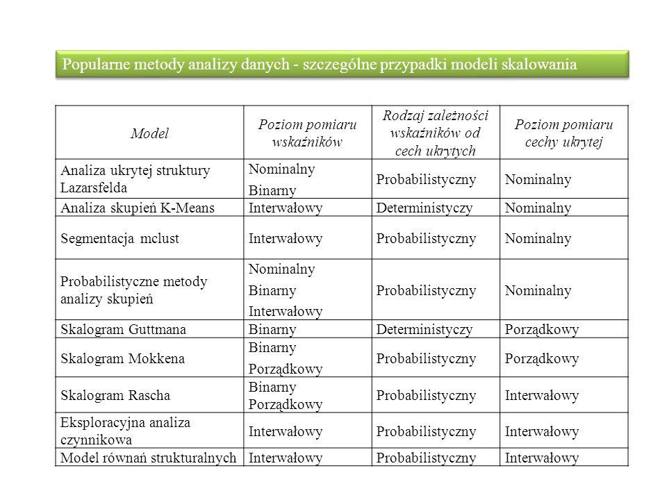 Popularne metody analizy danych - szczególne przypadki modeli skalowania