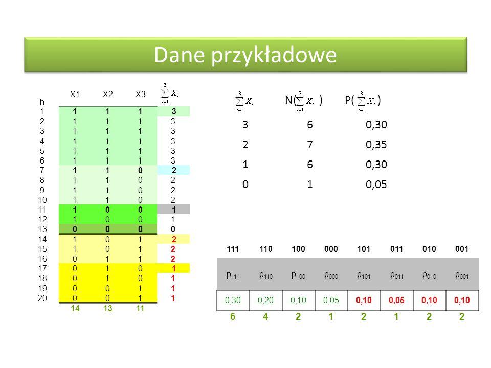 Dane przykładowe N( ) P( ) 3 6 0,30 2 7 0,35 1 0,05 6 4 2 1 h X1 X2 X3
