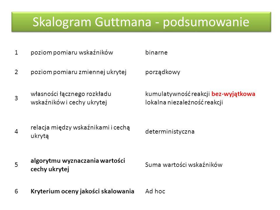 Skalogram Guttmana - podsumowanie