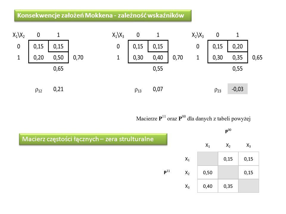 Konsekwencje założeń Mokkena - zależność wskaźników