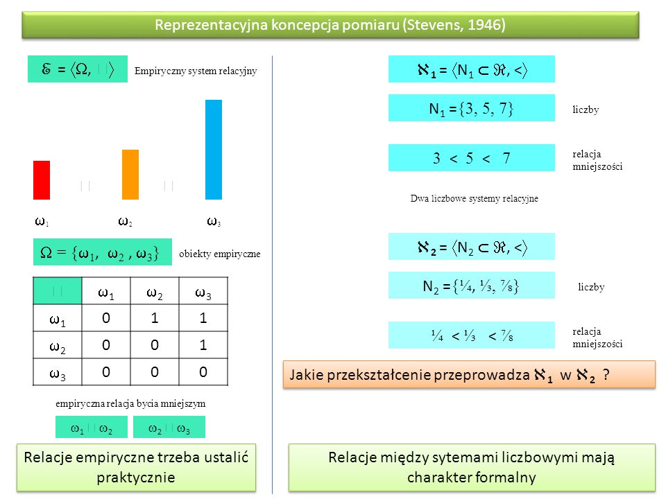 Reprezentacyjna koncepcja pomiaru (Stevens, 1946)