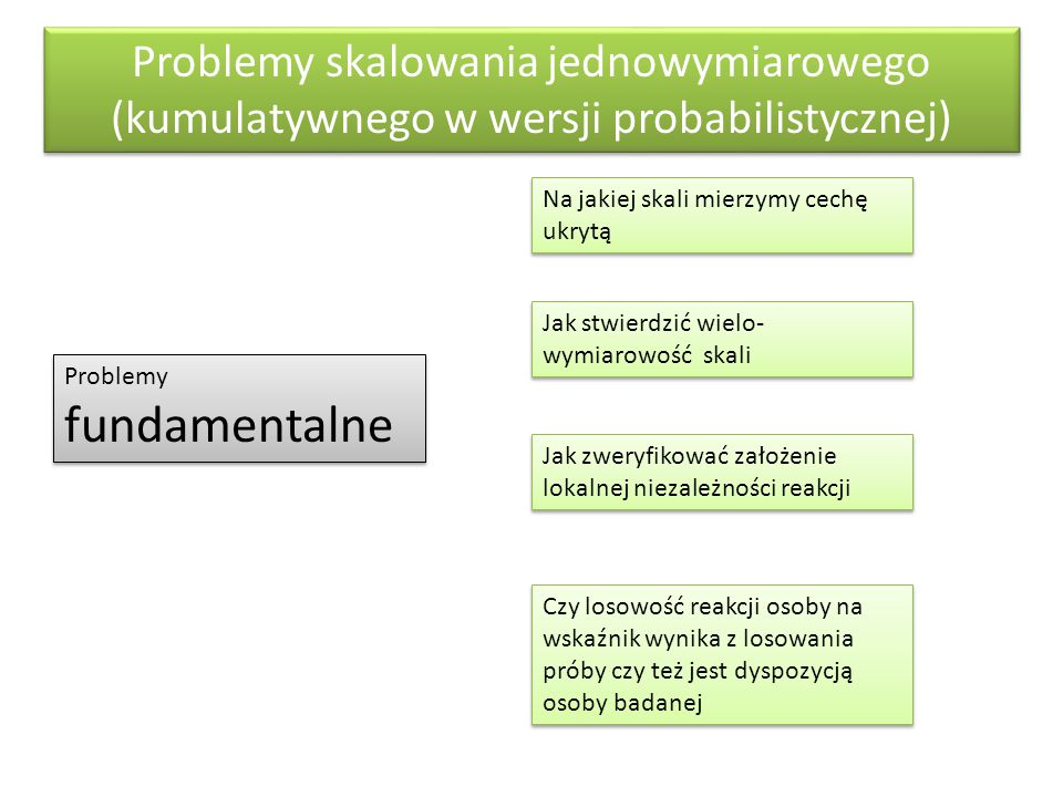 Problemy skalowania jednowymiarowego (kumulatywnego w wersji probabilistycznej)