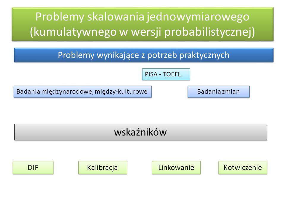 Problemy wynikające z potrzeb praktycznych
