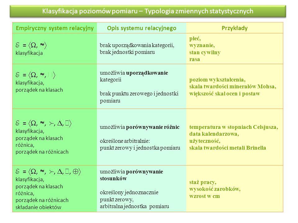 Empiryczny system relacyjny Opis systemu relacyjnego