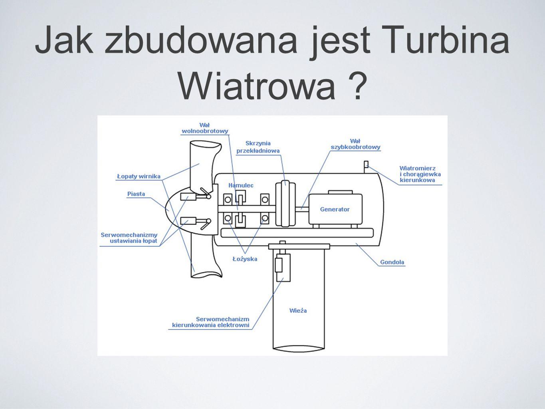 Jak zbudowana jest Turbina Wiatrowa