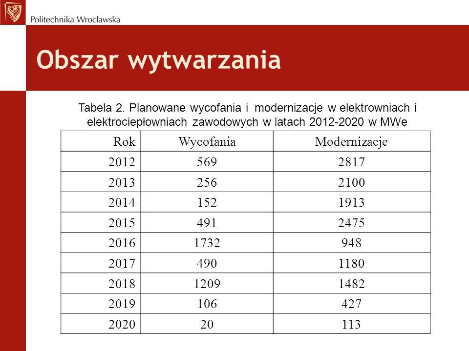 Obszar wytwarzania Rok Wycofania Modernizacje 2012 569 2817 2013 256
