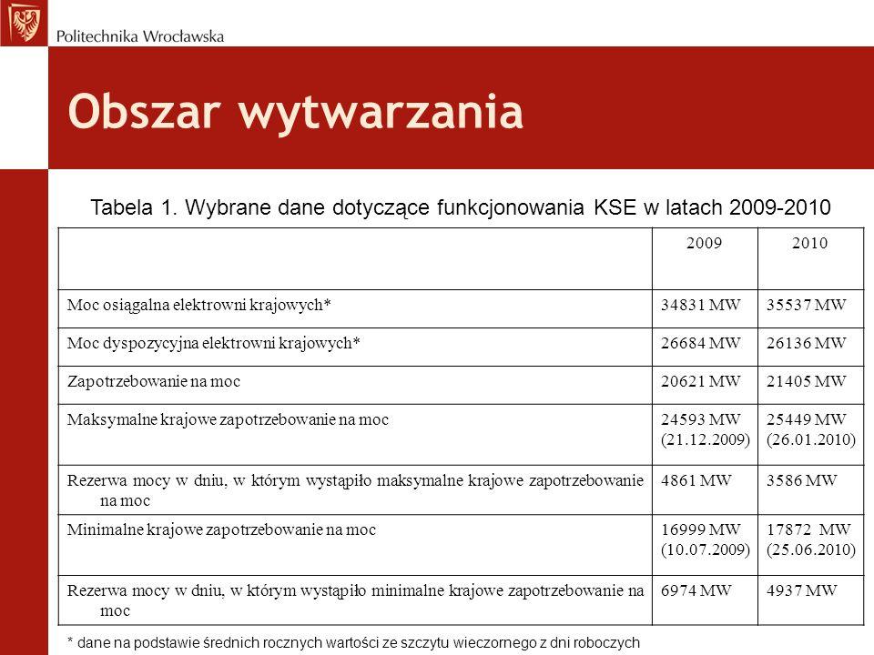 Tabela 1. Wybrane dane dotyczące funkcjonowania KSE w latach 2009-2010