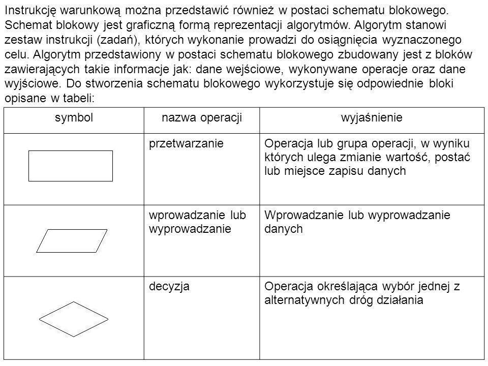 Instrukcję warunkową można przedstawić również w postaci schematu blokowego. Schemat blokowy jest graficzną formą reprezentacji algorytmów. Algorytm stanowi zestaw instrukcji (zadań), których wykonanie prowadzi do osiągnięcia wyznaczonego celu. Algorytm przedstawiony w postaci schematu blokowego zbudowany jest z bloków zawierających takie informacje jak: dane wejściowe, wykonywane operacje oraz dane wyjściowe. Do stworzenia schematu blokowego wykorzystuje się odpowiednie bloki opisane w tabeli: