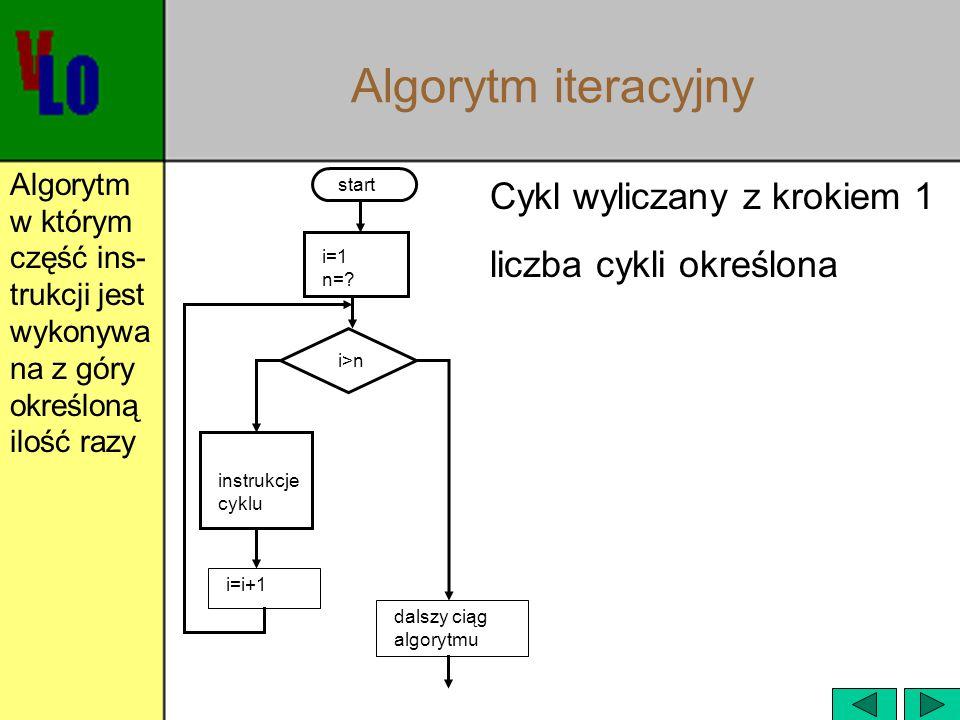 Algorytm iteracyjny Cykl wyliczany z krokiem 1 liczba cykli określona