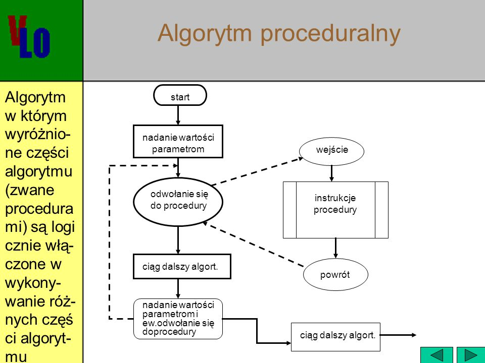 Algorytm proceduralny