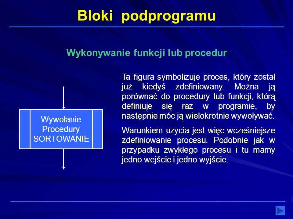 Bloki podprogramu Wykonywanie funkcji lub procedur