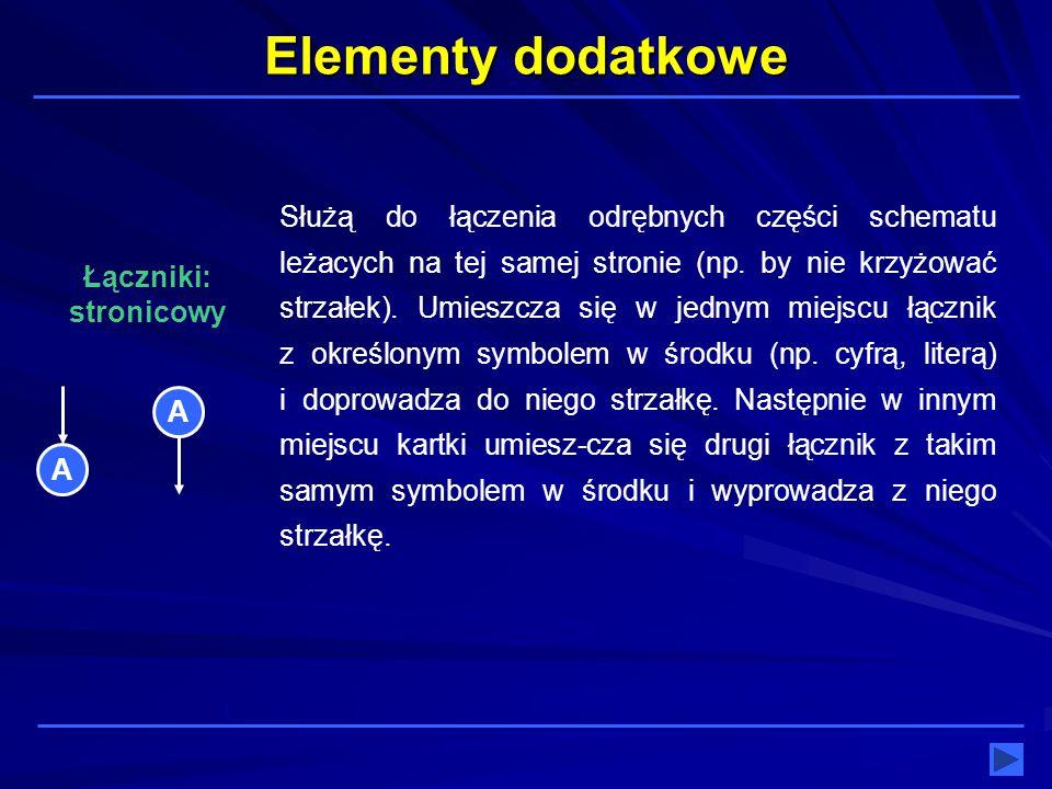 Elementy dodatkowe