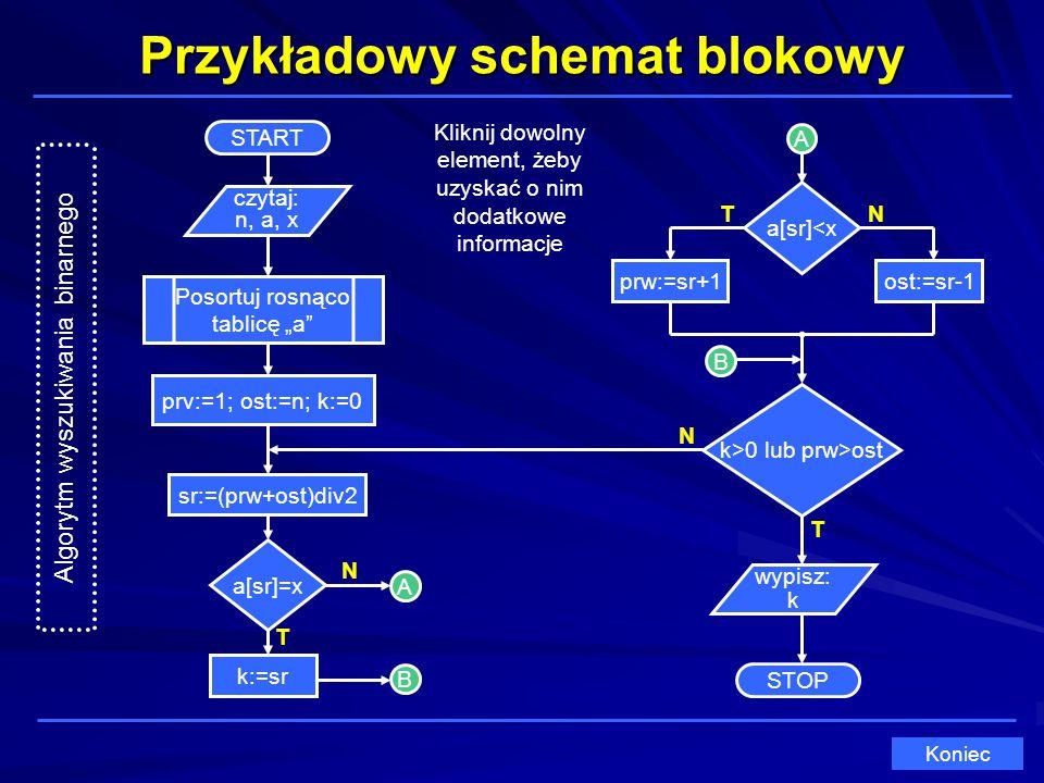 Przykładowy schemat blokowy