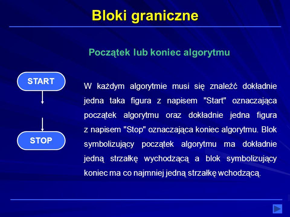 Bloki graniczne Początek lub koniec algorytmu START