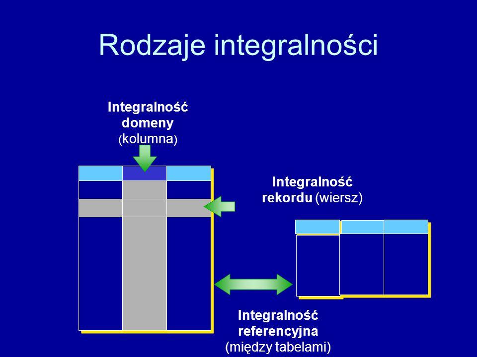 Rodzaje integralności