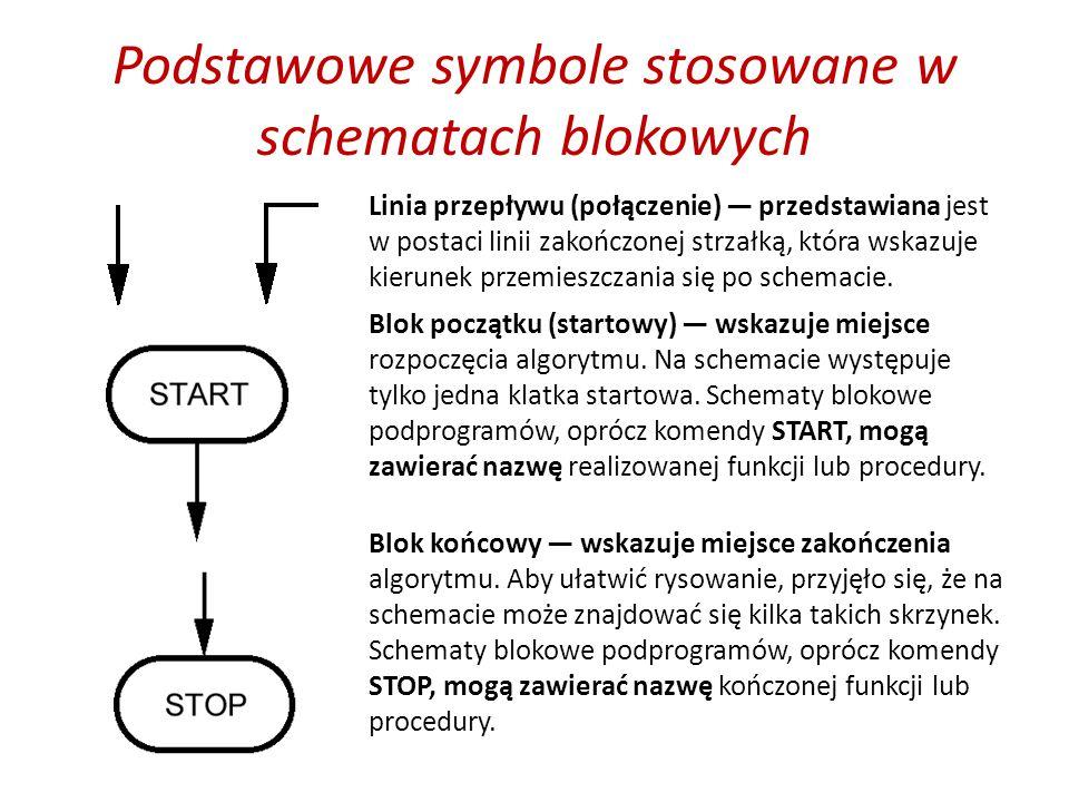 Podstawowe symbole stosowane w schematach blokowych