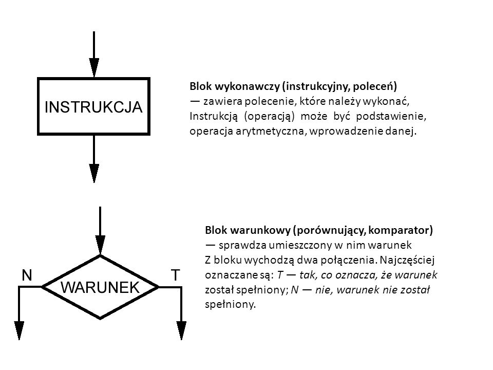 Blok wykonawczy (instrukcyjny, poleceń)