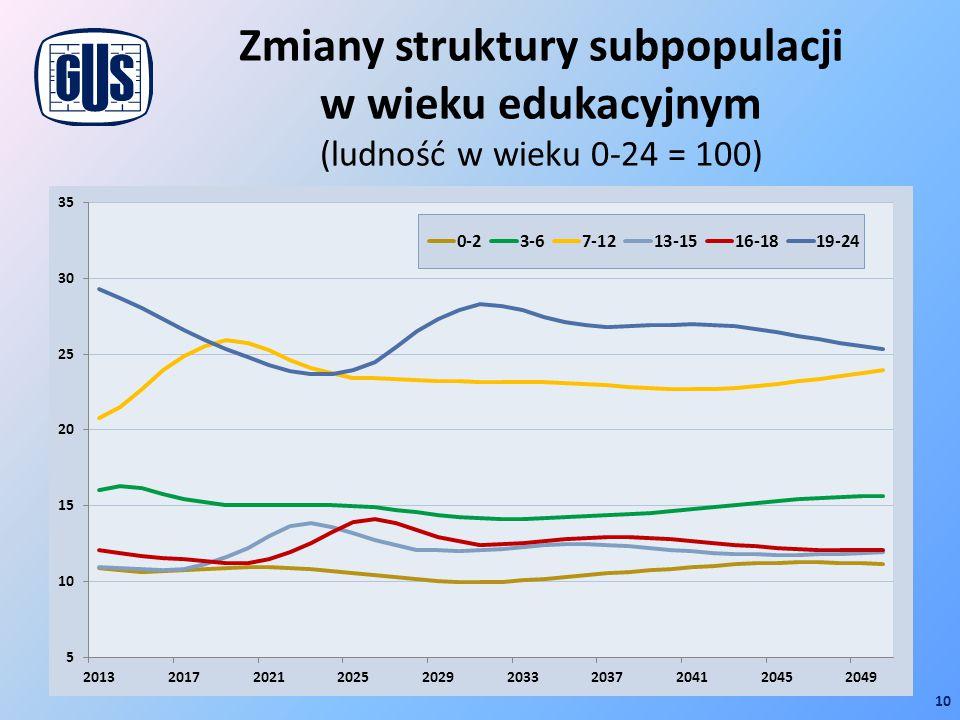 Zmiany struktury subpopulacji w wieku edukacyjnym (ludność w wieku 0-24 = 100)