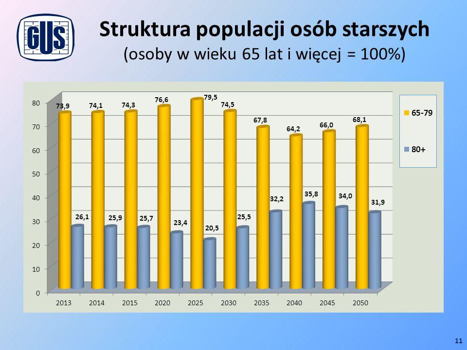 Struktura populacji osób starszych (osoby w wieku 65 lat i więcej = 100%)