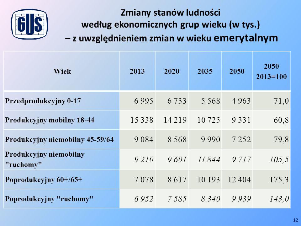 Zmiany stanów ludności według ekonomicznych grup wieku (w tys