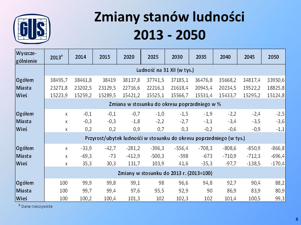 Zmiany stanów ludności 2013 - 2050