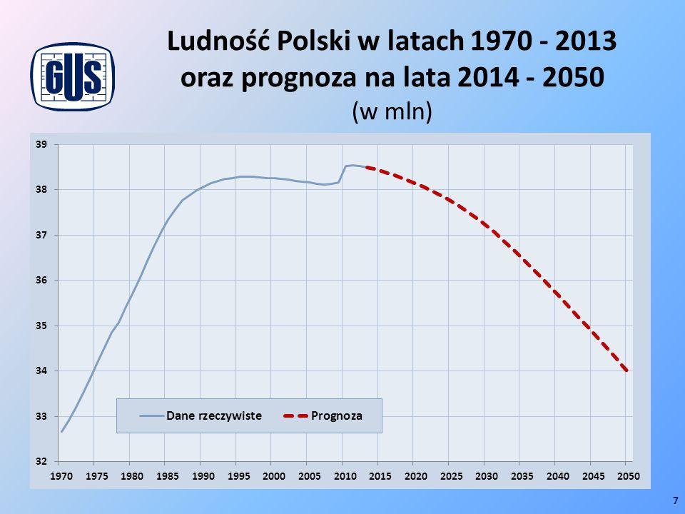 Ludność Polski w latach 1970 - 2013 oraz prognoza na lata 2014 - 2050 (w mln)