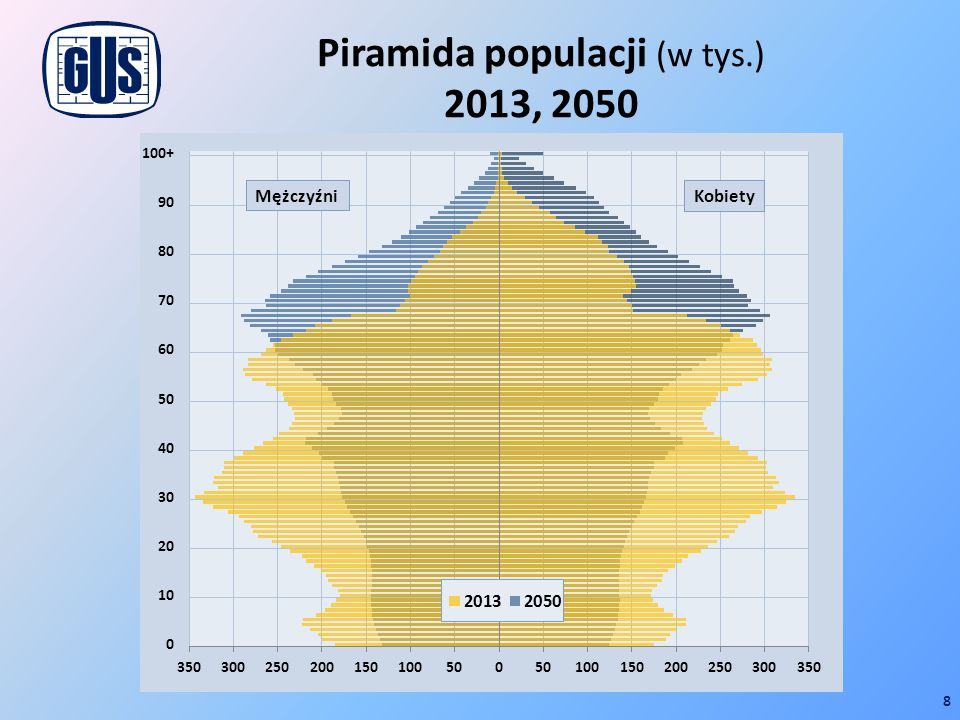 Piramida populacji (w tys.) 2013, 2050
