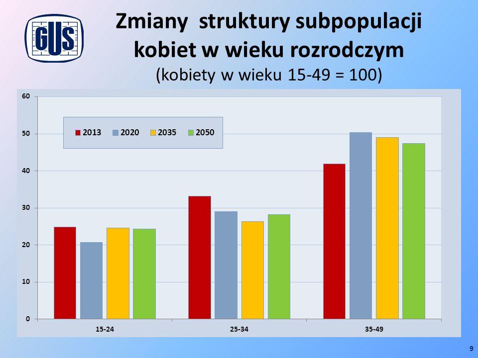 Zmiany struktury subpopulacji kobiet w wieku rozrodczym (kobiety w wieku 15-49 = 100)