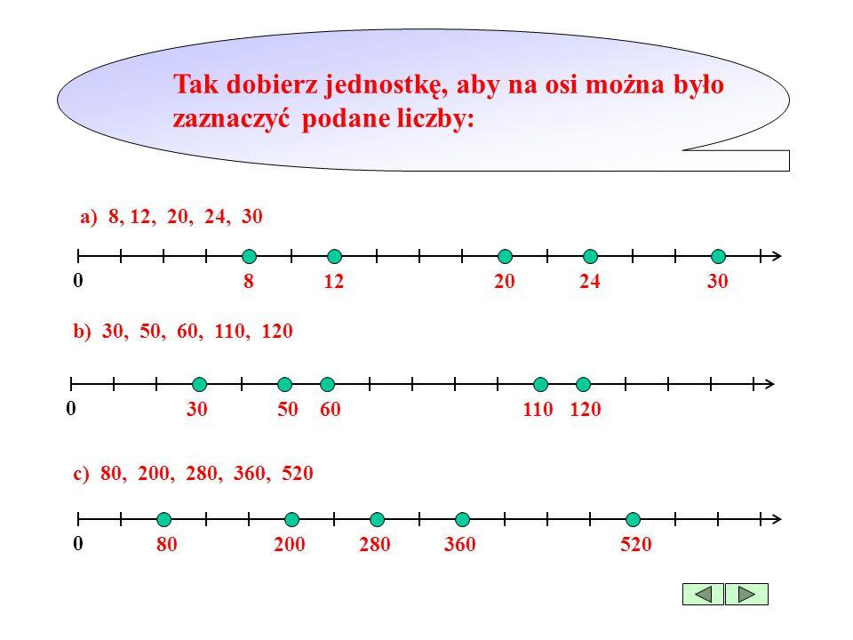 Tak dobierz jednostkę, aby na osi można było zaznaczyć podane liczby: