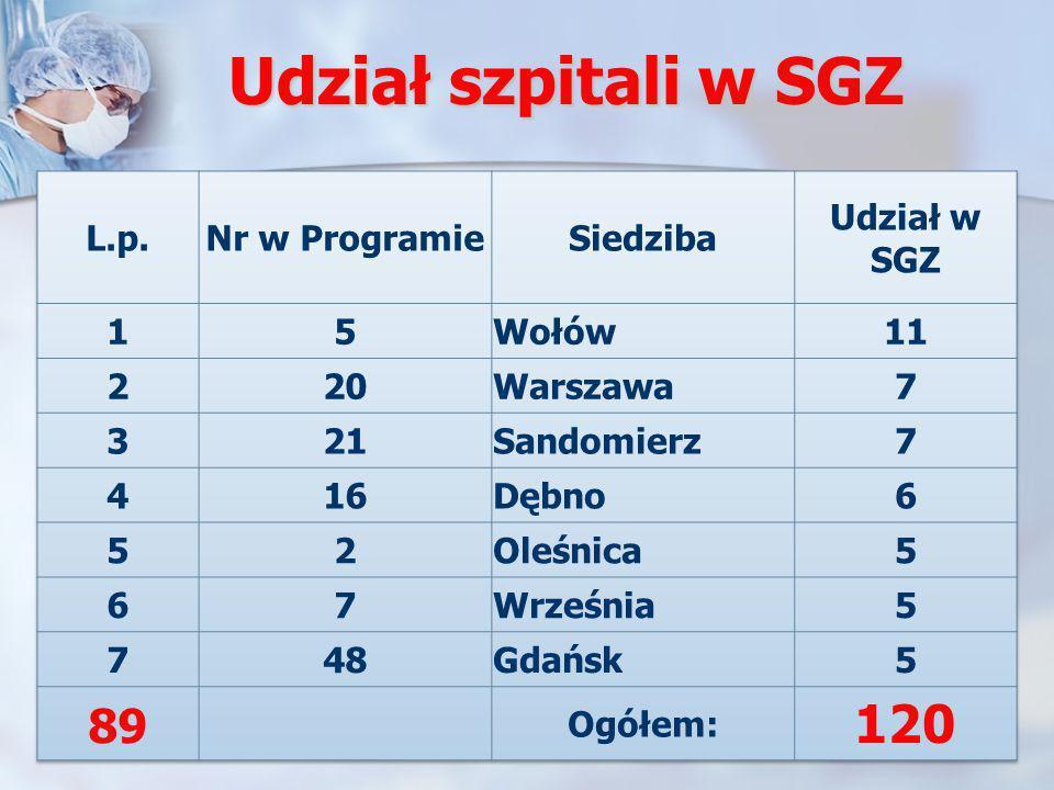 Udział szpitali w SGZ 120 89 L.p. Nr w Programie Siedziba Udział w SGZ