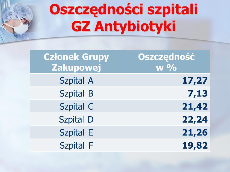 Oszczędności szpitali GZ Antybiotyki
