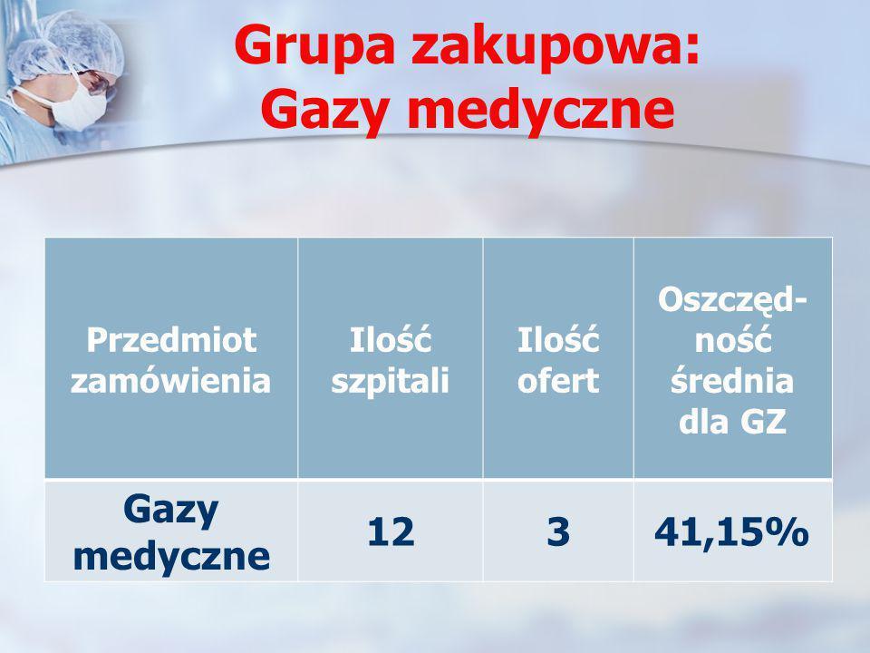 Grupa zakupowa: Gazy medyczne