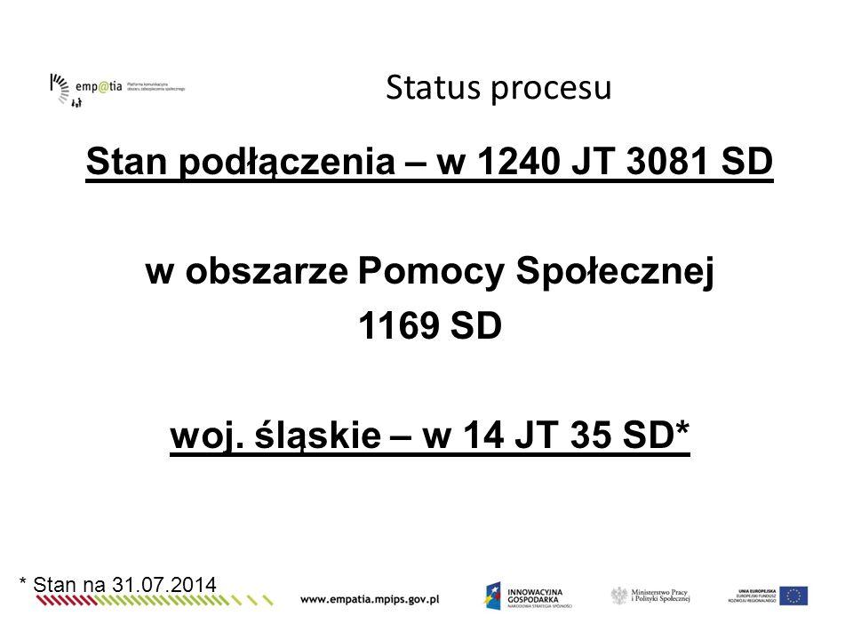 Status procesu Stan podłączenia – w 1240 JT 3081 SD w obszarze Pomocy Społecznej 1169 SD woj. śląskie – w 14 JT 35 SD*
