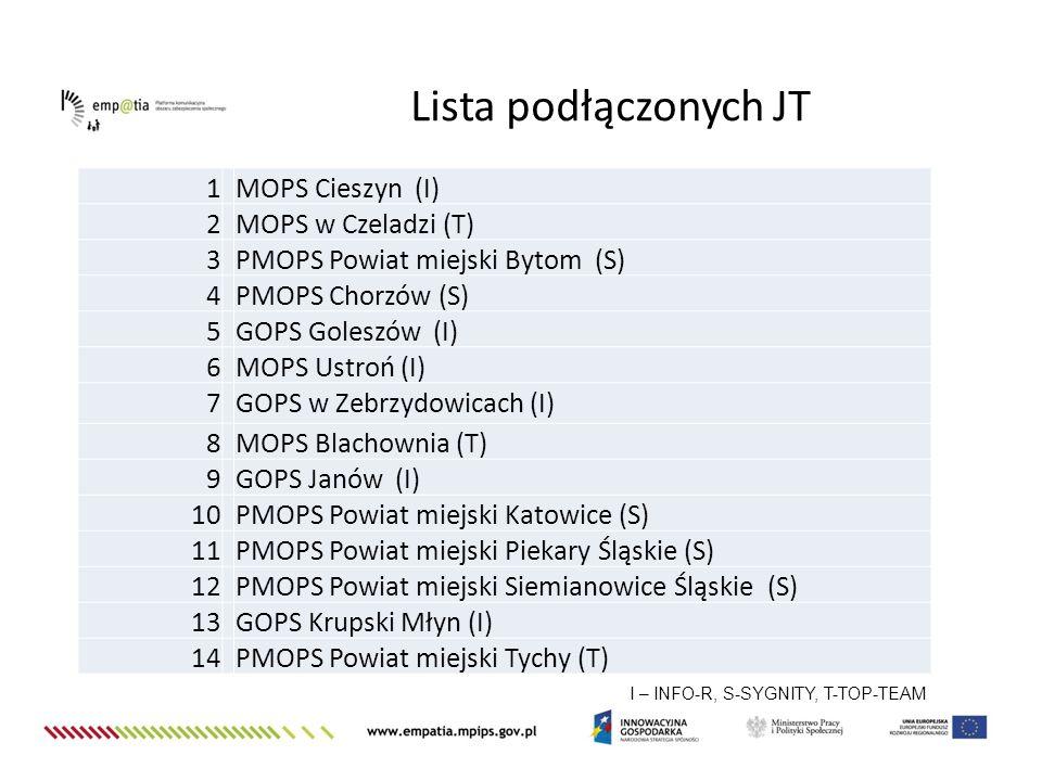 Lista podłączonych JT 1 MOPS Cieszyn (I) 2 MOPS w Czeladzi (T) 3