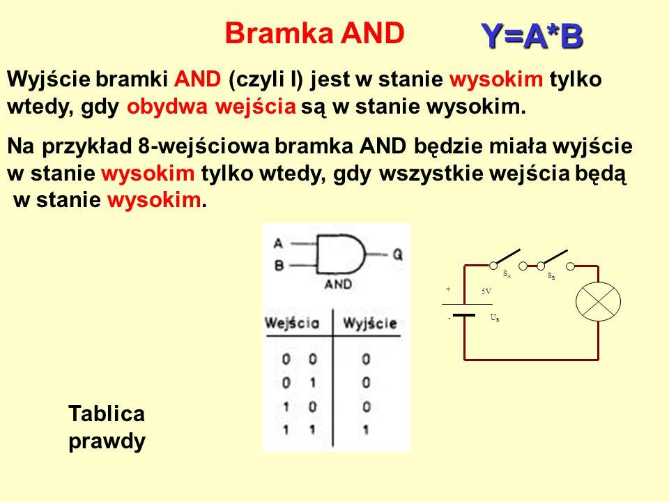 Bramka AND Y=A*B. Wyjście bramki AND (czyli I) jest w stanie wysokim tylko wtedy, gdy obydwa wejścia są w stanie wysokim.