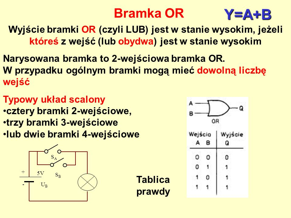 Bramka OR Y=A+B. Wyjście bramki OR (czyli LUB) jest w stanie wysokim, jeżeli któreś z wejść (lub obydwa) jest w stanie wysokim.