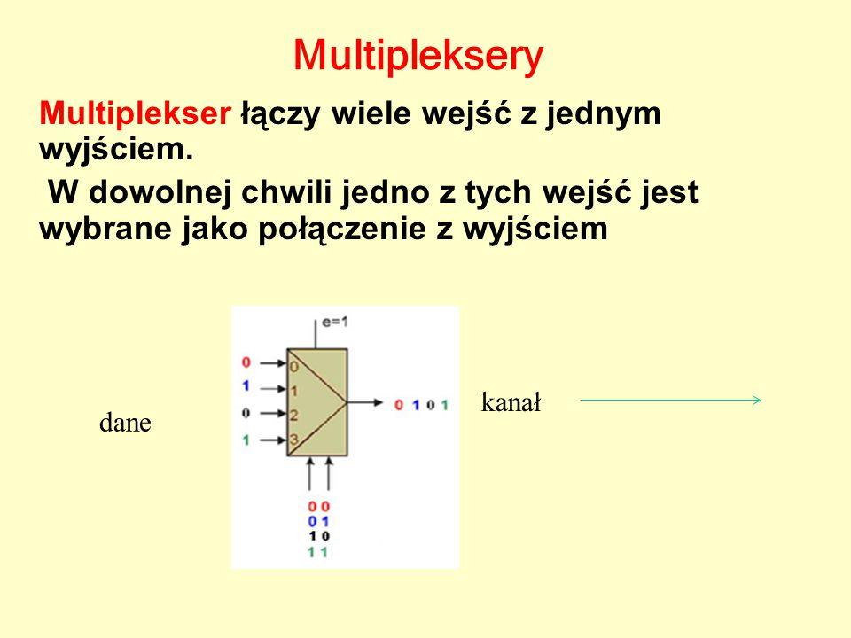 Multipleksery Multiplekser łączy wiele wejść z jednym wyjściem.