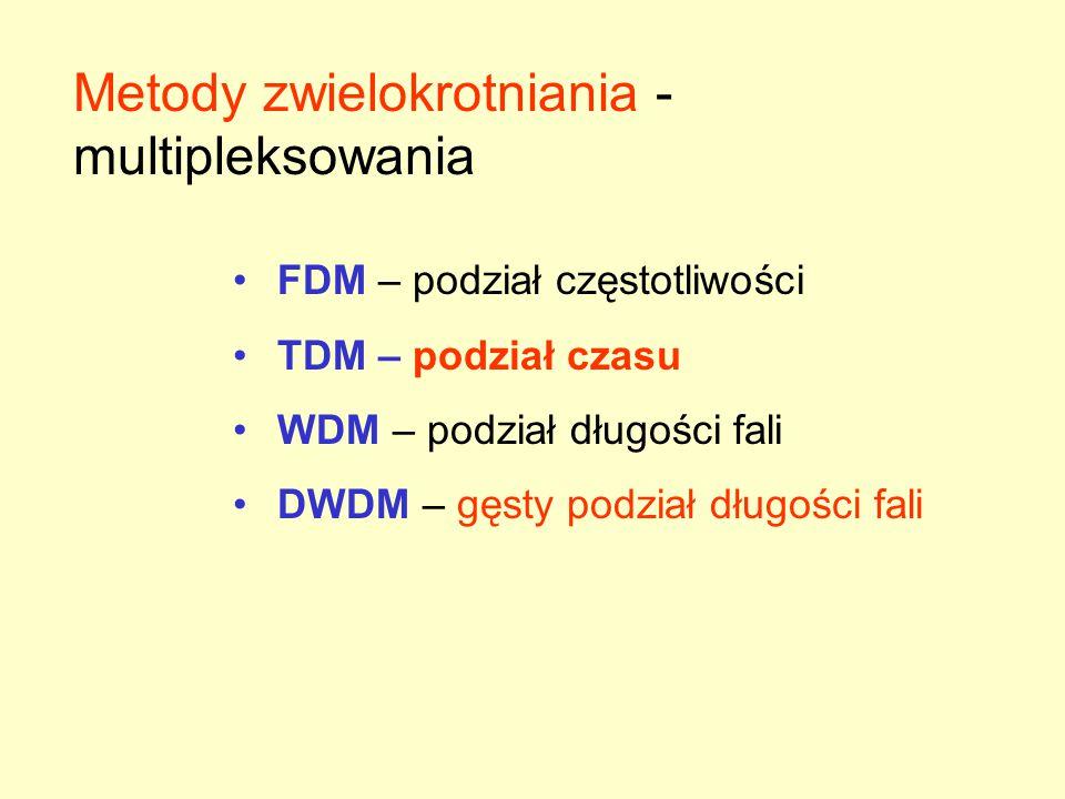 Metody zwielokrotniania - multipleksowania