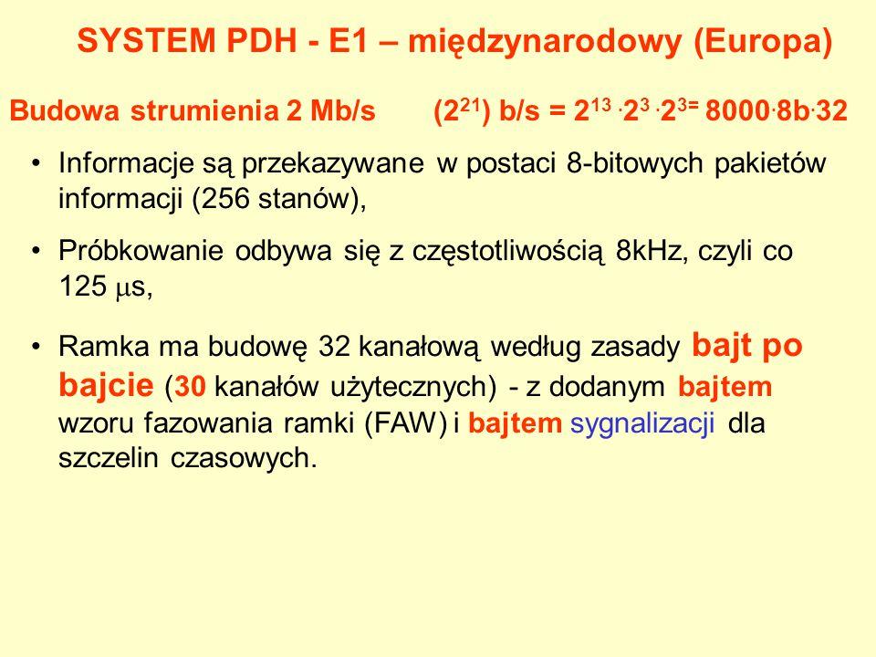 SYSTEM PDH - E1 – międzynarodowy (Europa)