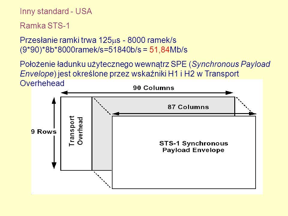 Inny standard - USA Ramka STS-1. Przesłanie ramki trwa 125s - 8000 ramek/s (9*90)*8b*8000ramek/s=51840b/s = 51,84Mb/s.