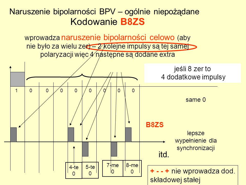 Kodowanie B8ZS Naruszenie bipolarności BPV – ogólnie niepożądane itd.