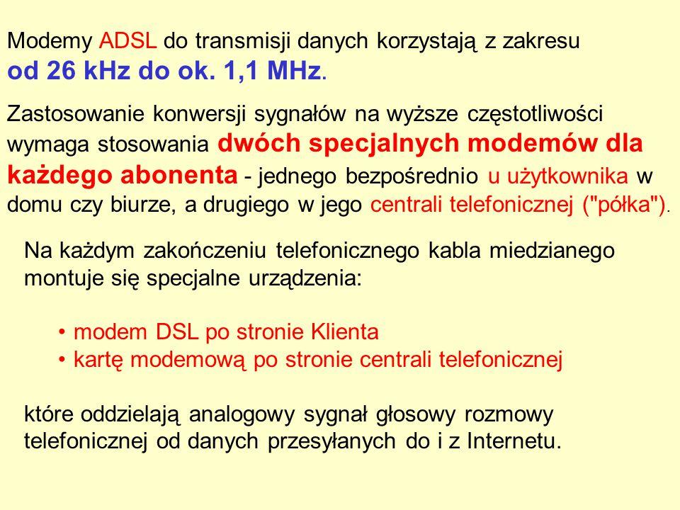 Modemy ADSL do transmisji danych korzystają z zakresu od 26 kHz do ok