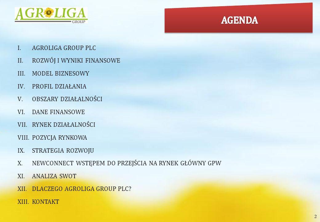 AGENDA AGROLIGA GROUP PLC ROZWÓJ I WYNIKI FINANSOWE MODEL BIZNESOWY