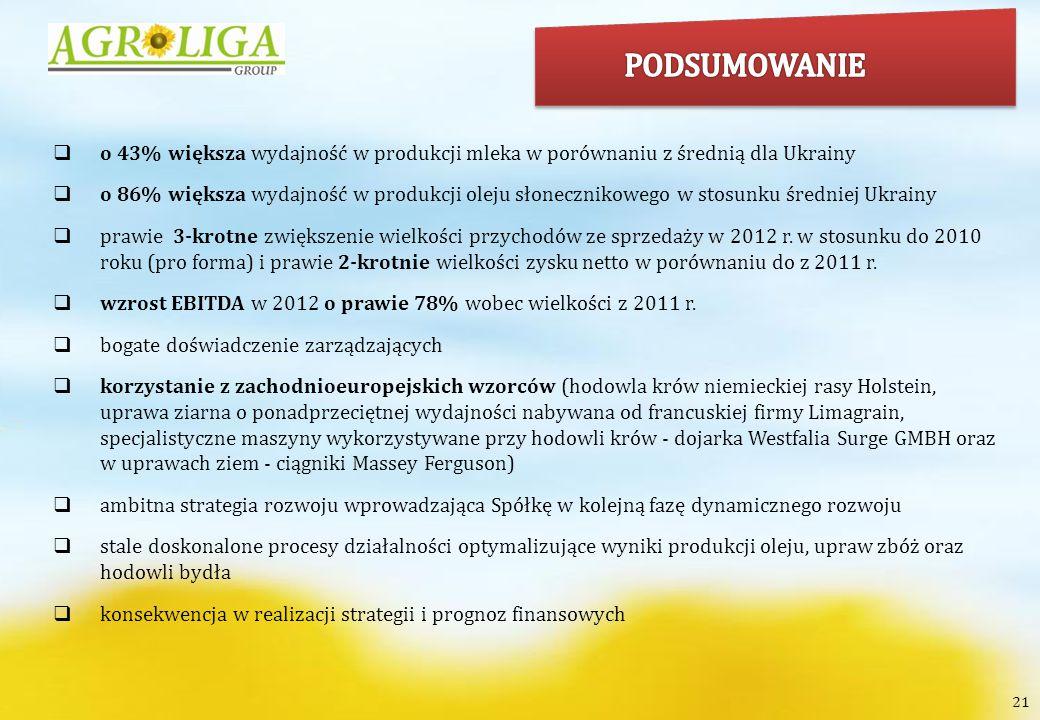 PODSUMOWANIE o 43% większa wydajność w produkcji mleka w porównaniu z średnią dla Ukrainy.