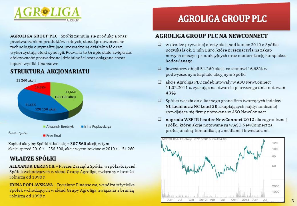 AGROLIGA GROUP PLC AGROLIGA GROUP PLC NA NEWCONNECT