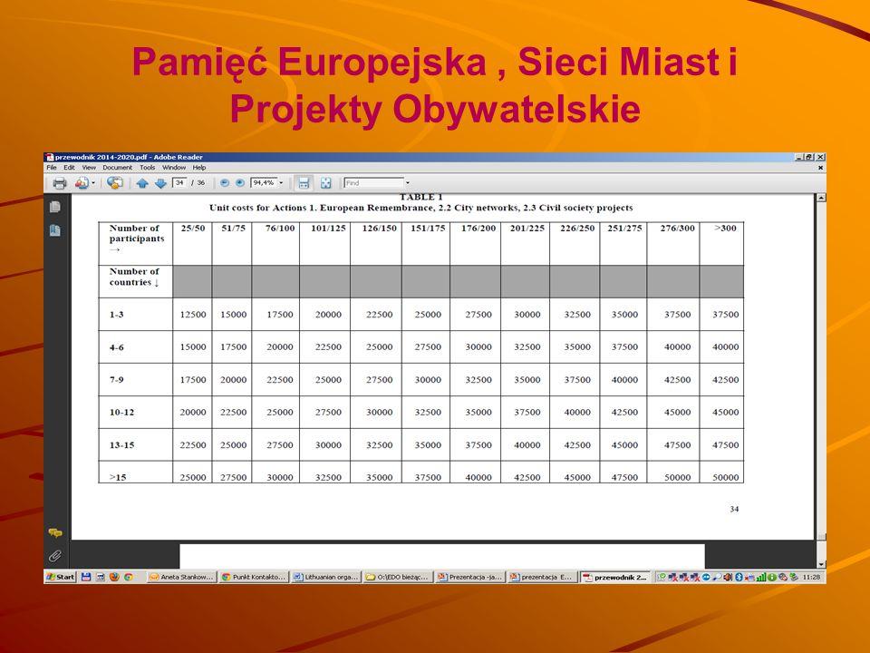 Pamięć Europejska , Sieci Miast i Projekty Obywatelskie
