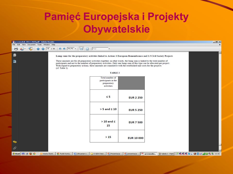 Pamięć Europejska i Projekty Obywatelskie