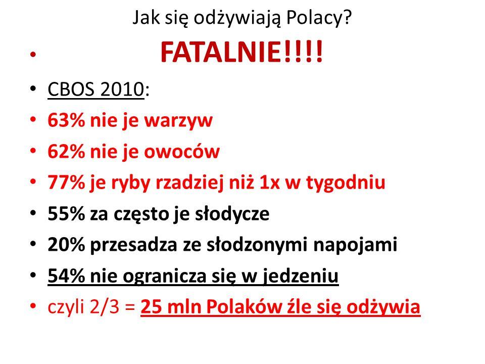 Jak się odżywiają Polacy